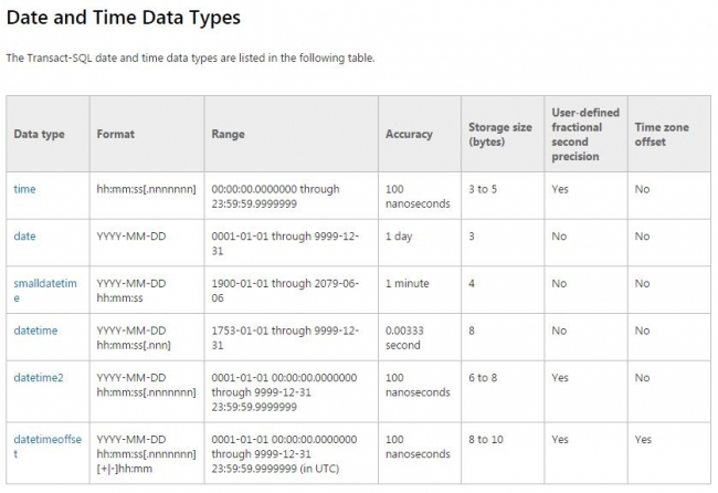 SQL Server Date Time Data Types