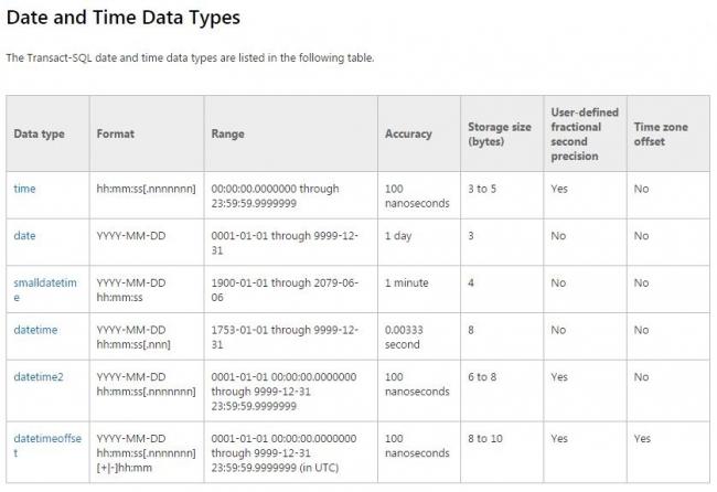 SQL Server Date Time Data Types