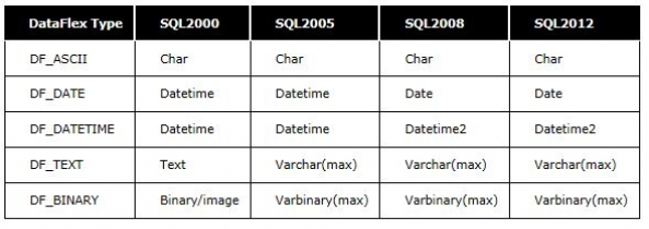 DataFlex to SQL Mapping