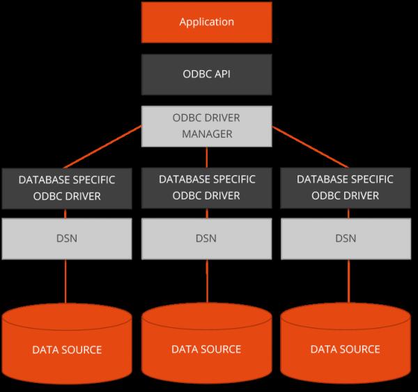 ODBC Structure