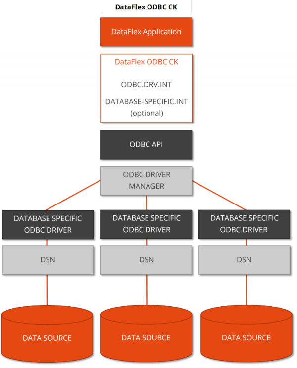 DataFlex ODBC Driver's position in an ODBC environment